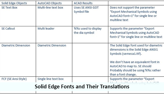 Solid Edge Fonts And Their Translations Prolim
