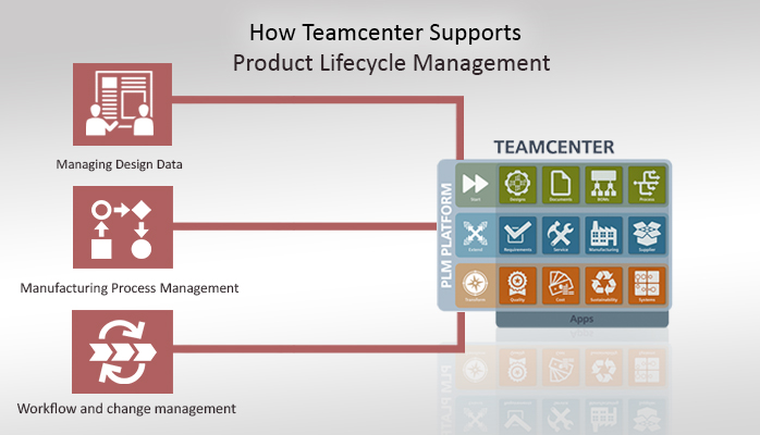 What's the Role of Teamcenter in the PLM Drive - PROLIM