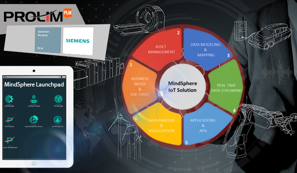 PROLIM Named by Siemens as MindSphere IoT Partner_PROLIM
