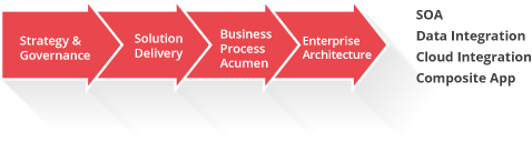 PLM Application Integration Services