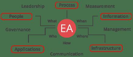 PLM Enterprise Architecture