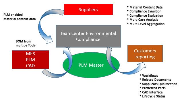 Env-PLM-Compliance