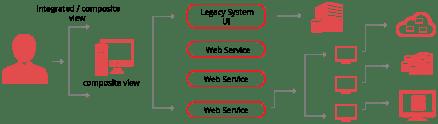 PLM Application Flow