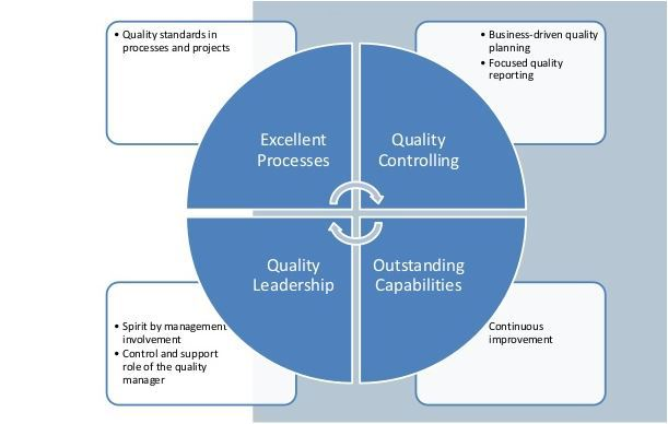 PLM Quality-Management