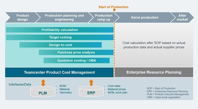 product cost management