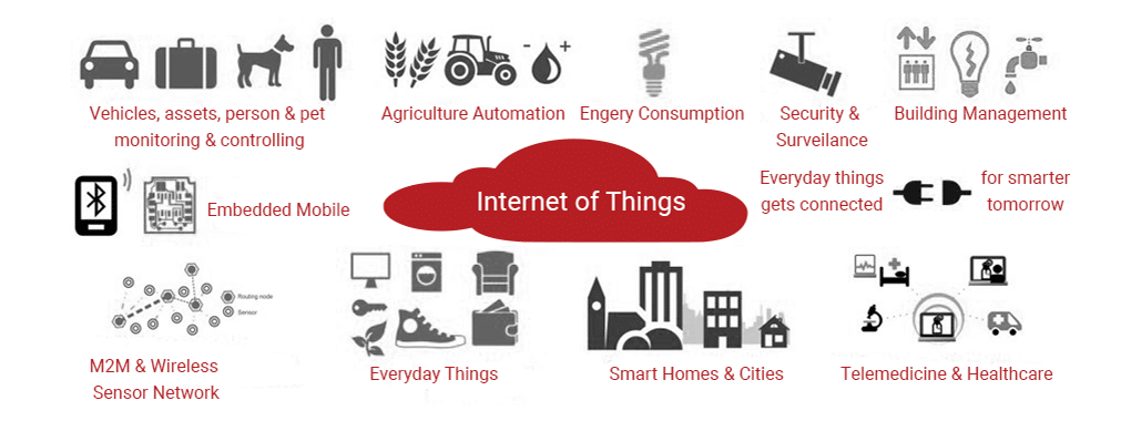 Why invest in IoT?