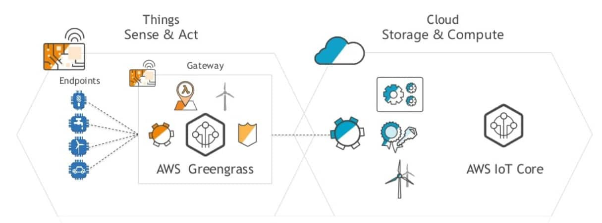 AWS IoT Greengrass - PROLIM