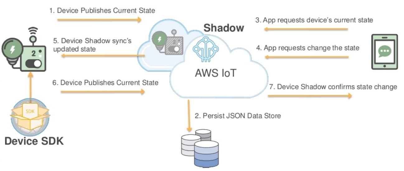 AWS IoT Device Shadow - PROLIM