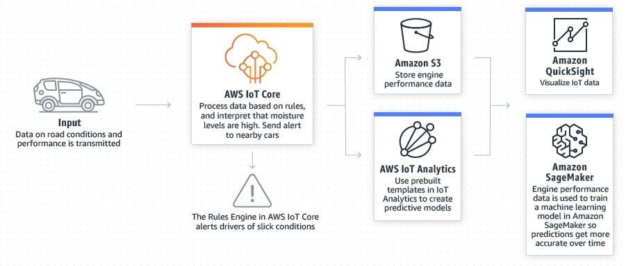 AWS IoT Core - PROLIM