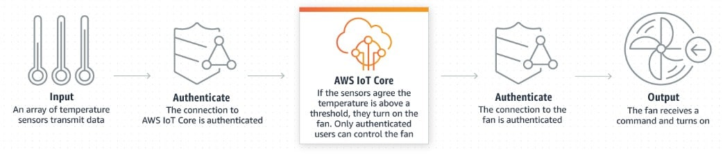 AWS IoT Core - PROLIM