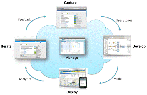 Agile Using Lifecycle Planning with Mendix
