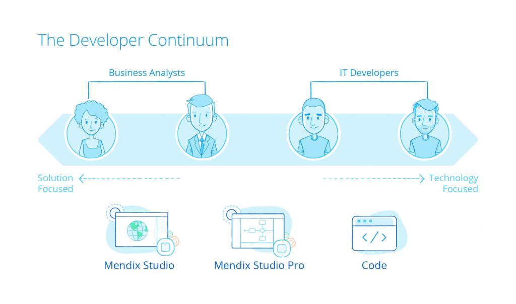 the developer continuum