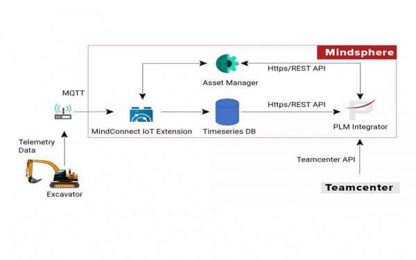 IoT-plm-integrator-architecture