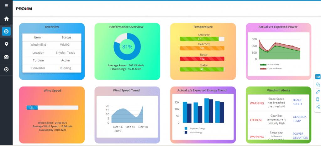 Mendix Windmill monitoring dashboard