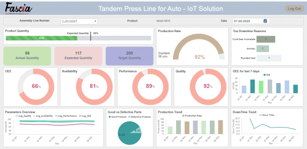 IoT-Tandem Press Line Dashboard