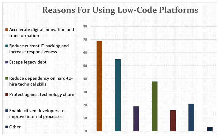 In response to the difficulty and variety of modern software development, Mendix Low Code Application Platforms arose