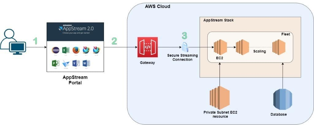 AppStream is a fully managed Application Streaming service from Amazon Cloud