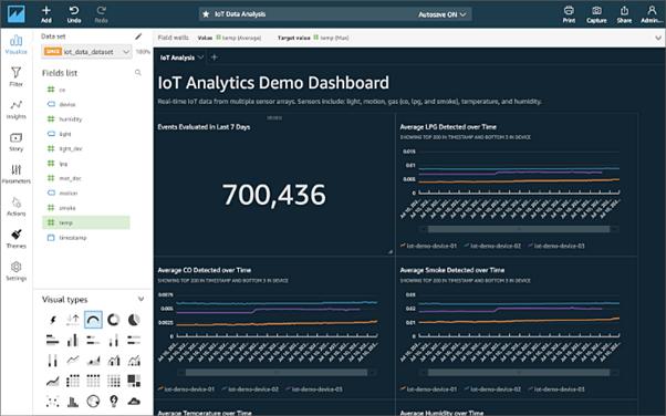 Amazon QuickSight offers analysis and business intelligence ( BI)