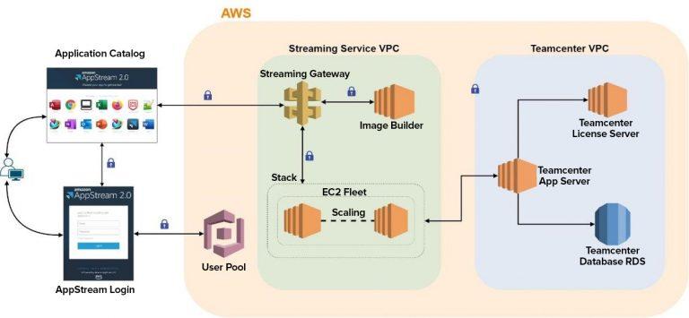 Cornell Regular VPC, version 2.0 of AWS
