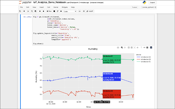 AWS IoT Analytics consists of platforms, pipelines, data stores, sets of data and notebooks