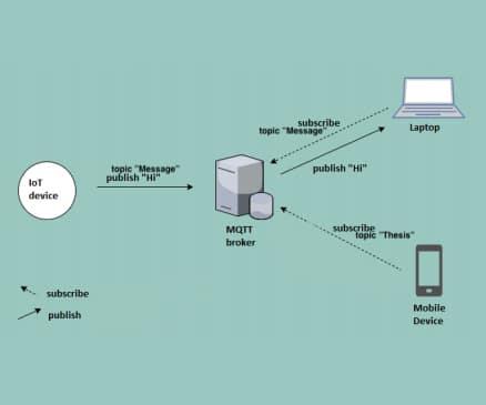 MQTT Broker / MQTT Arrangement of Customer