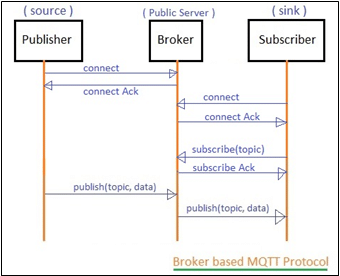 IoT Agent interacts indirectly with IoT devices through a MQTT Broker