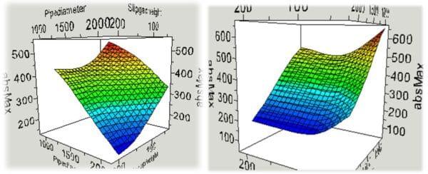 Optimisation-Response-Surfaces