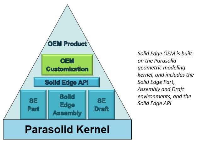 Solid Edge CAD OEM