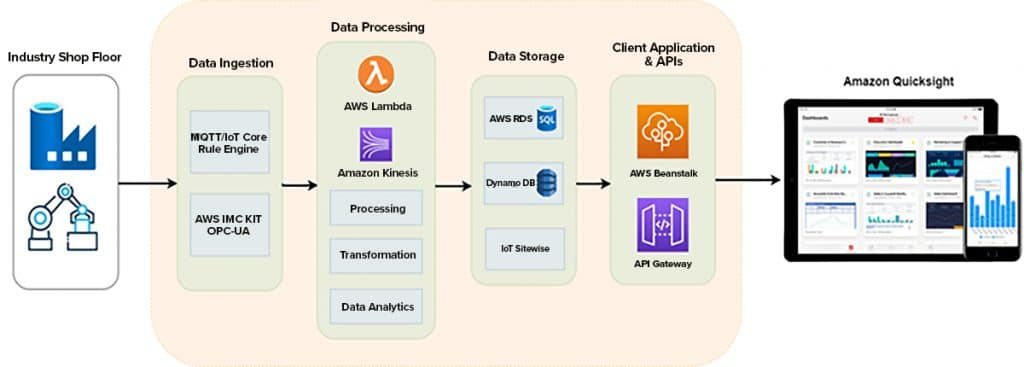 The AWS IoT platform includes a variety of resources that can be used to construct a personalized IIoT environment.