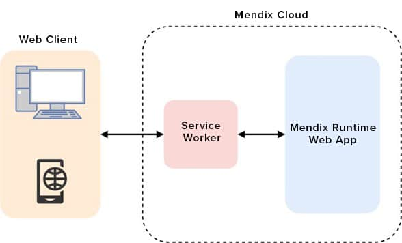 Mendix 9.0 Beta 1 introduced offline-first PWAs