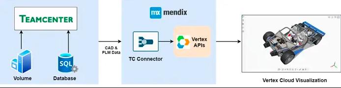 teamcenter-mendix vertex cloud visualization
