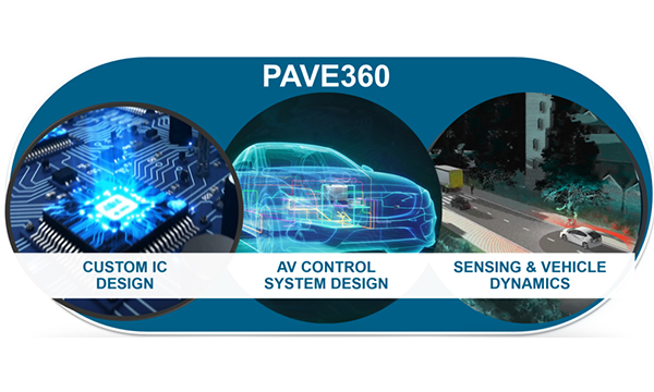 IoT digital twin concept is PAVE360