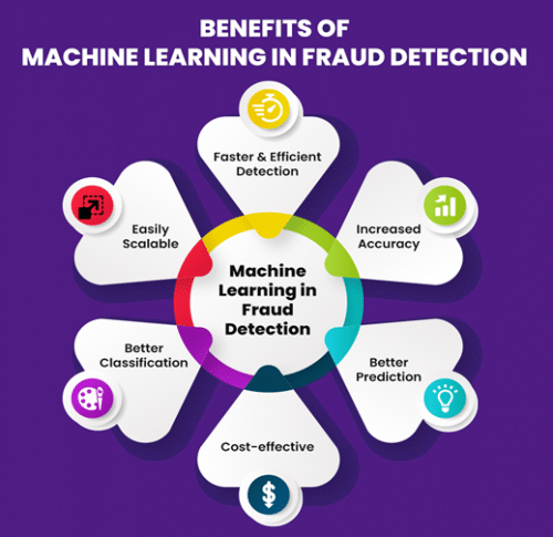 Benefits of Using Machine Learning for Fraud detection