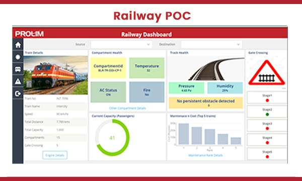 The PROLIM Railway POC Mendix solution dashboard